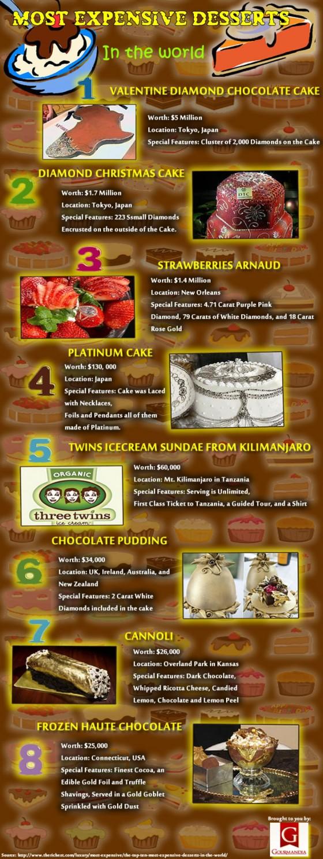 expensive-desserts_526f373f1e239_w1500